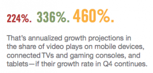 video device growth rate