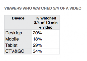 video engagement by device