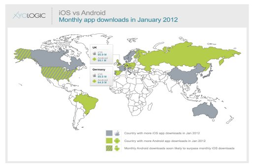 Android app downloads are poised to overtake iOS in the US