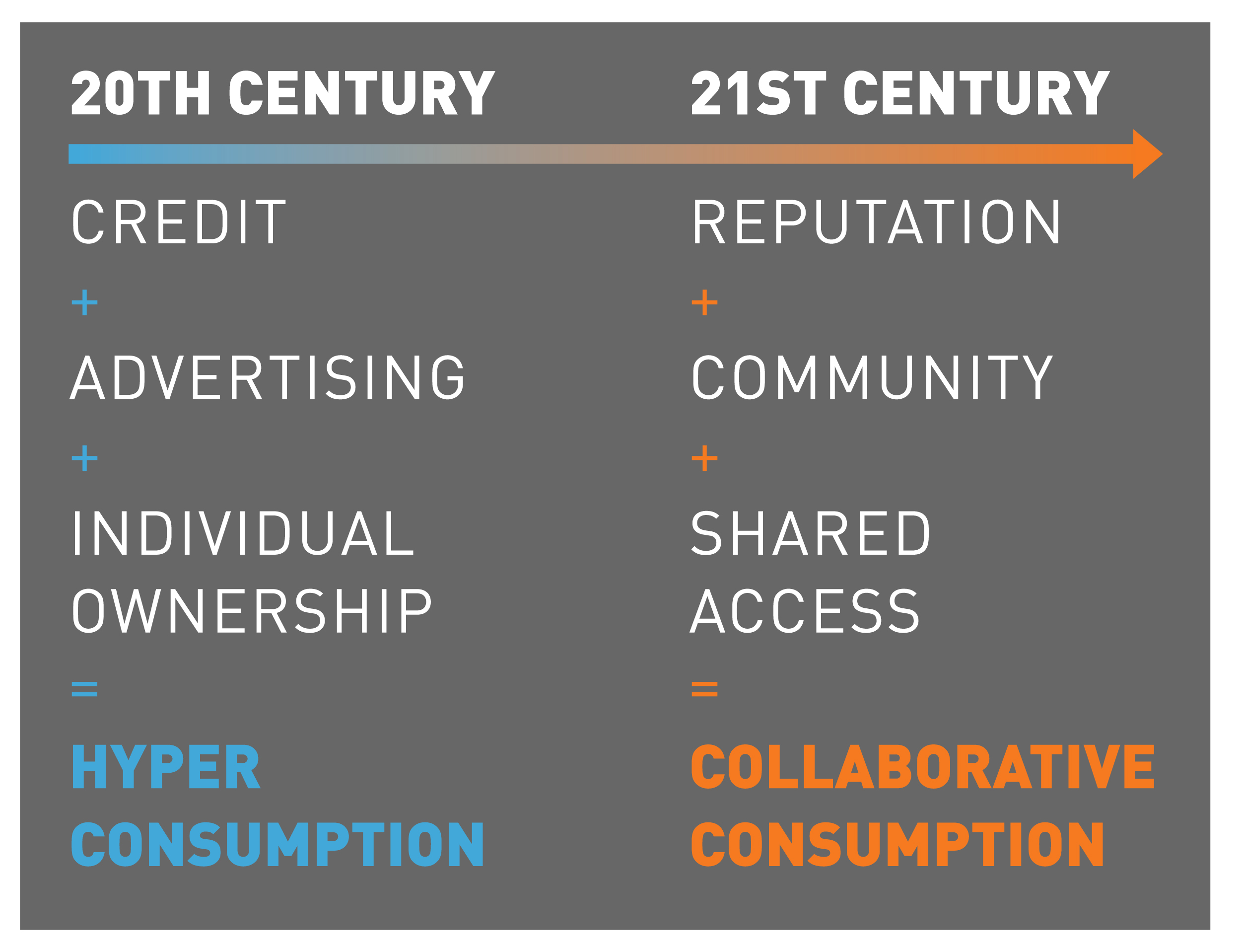 Collaborative Consumption history