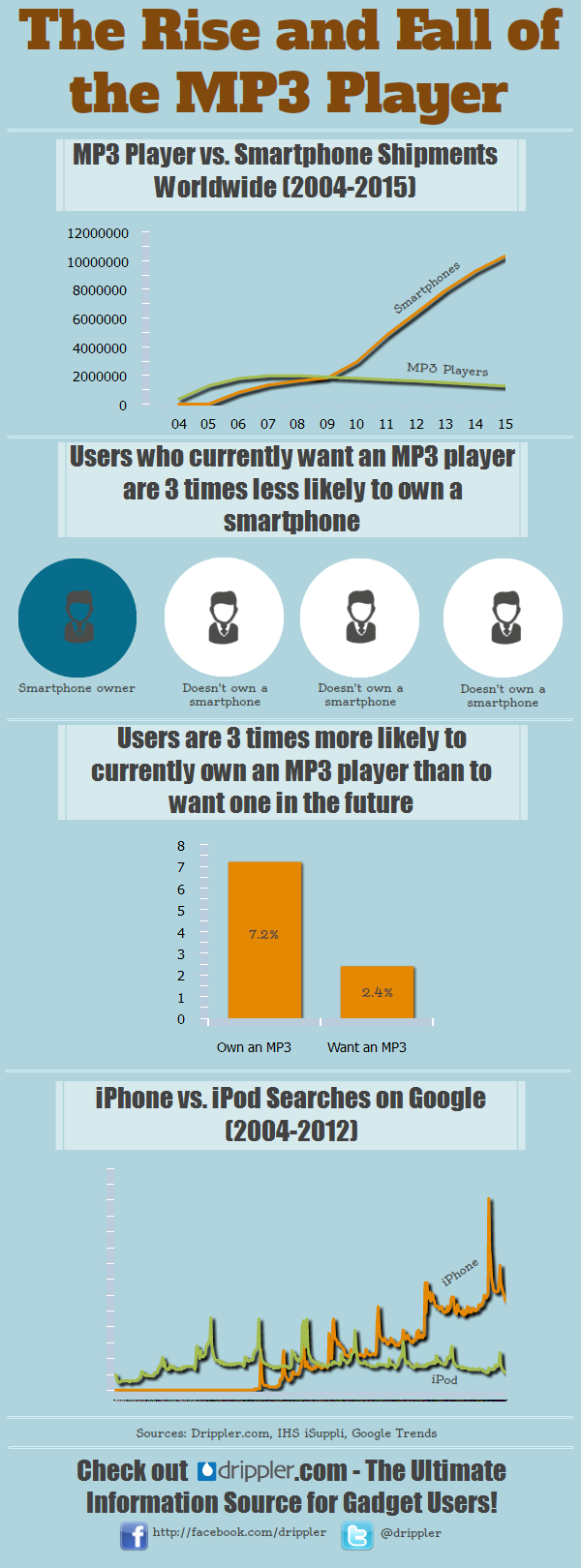 the rise and fall of the mp3 player