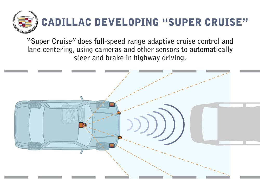A diagram of Cadillac's Super Cruise sensors