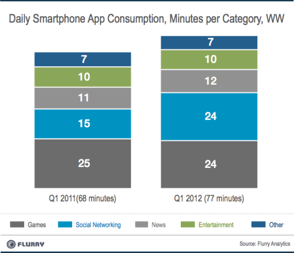 Smartphone usage from 2011-2012