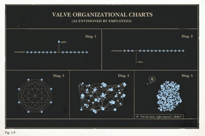 A chart detailing Valve's organization