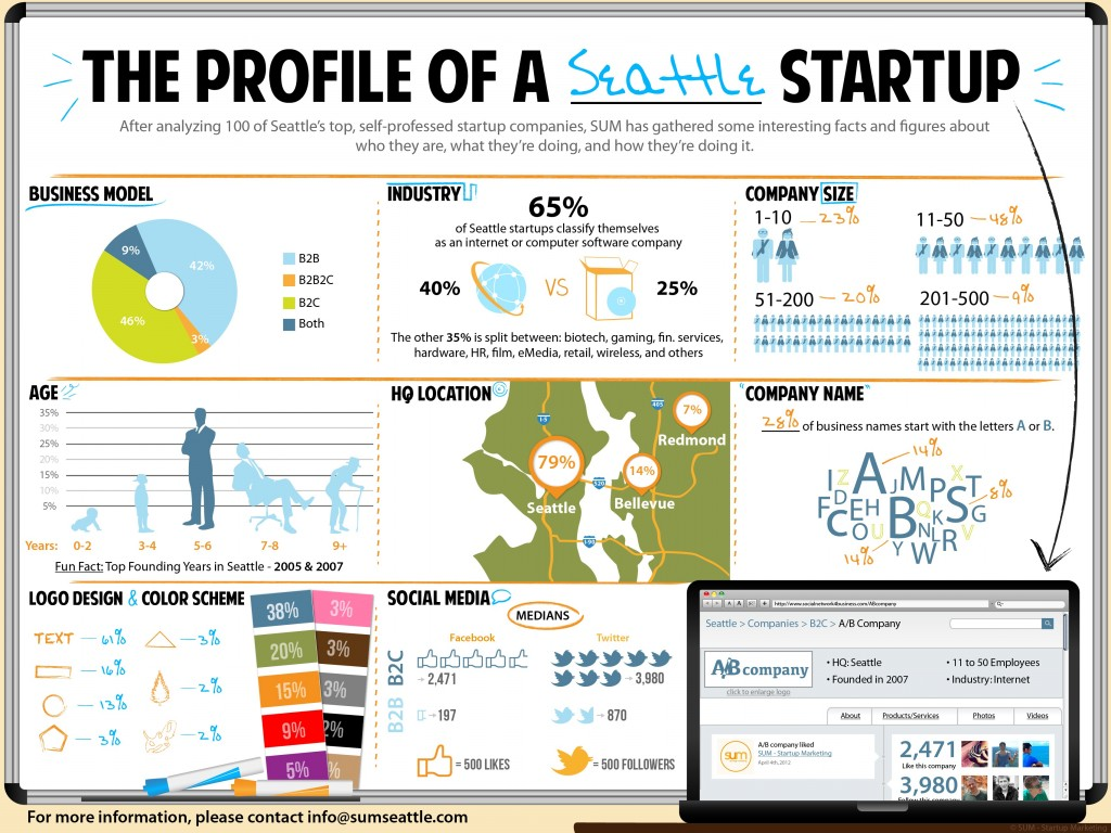 The Profile Of A Seattle Startup [Infographic]