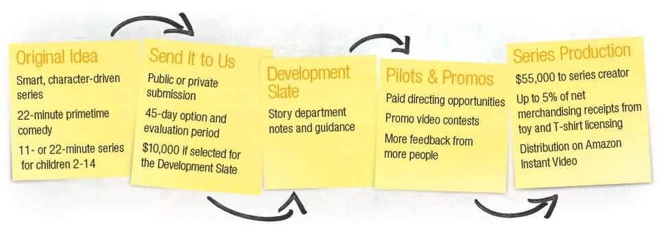 Amazon Studios' series approval process