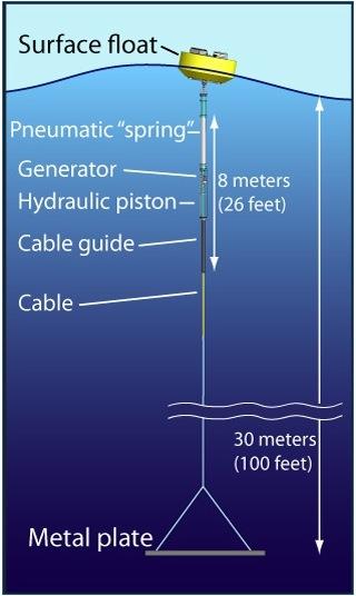 A diagram of MBARI's buoy