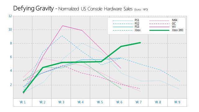 XBOX sales figures
