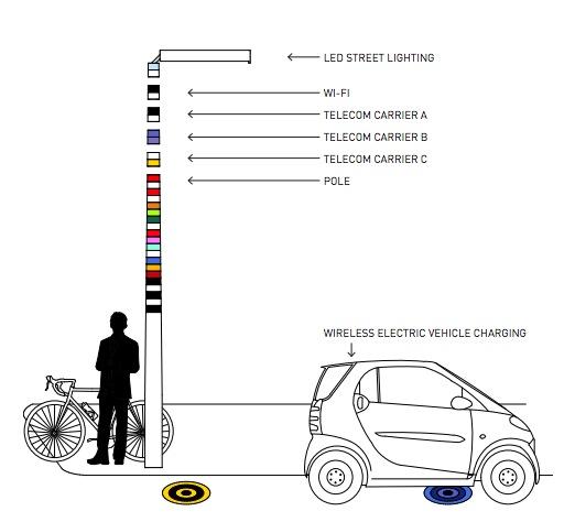 A diagram of Coupland's V-Pole