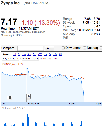 Updated: Trades In Zynga Frozen On Steep Declines After Facebook Opens