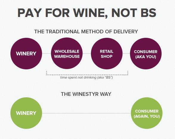 winestyr distribution