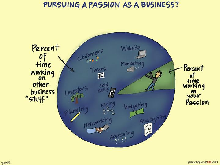 #entrepreneurfail - www.entrepreneurfail.com