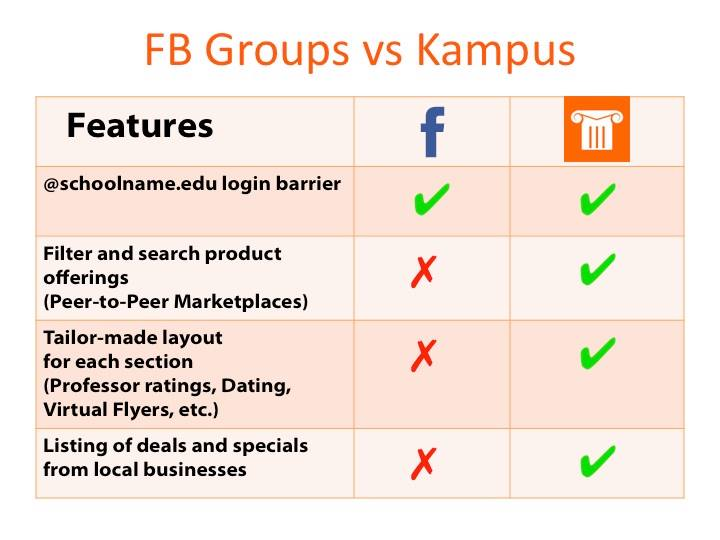Kampus vs FB