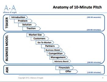 Anatomy of a 10min Pitch-image