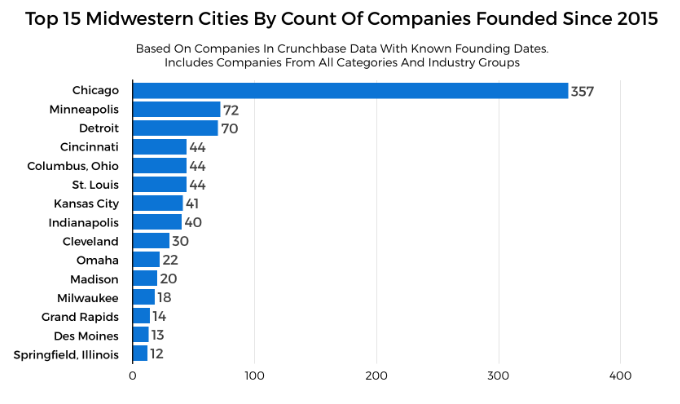 midwest startup cities