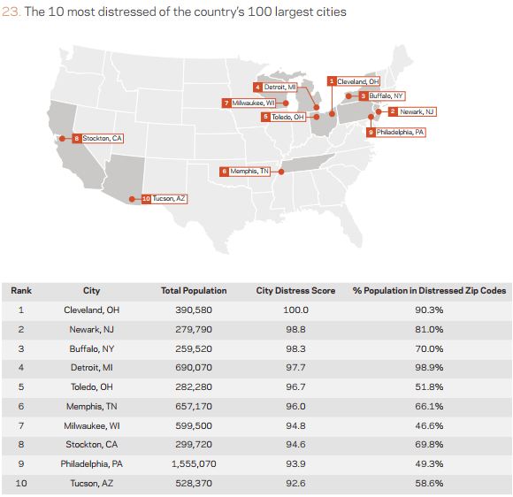 midwest distressed cities